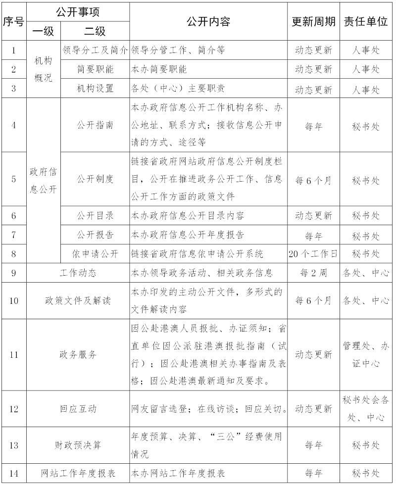 定稿  省港澳办主动公开基本目录_04.png